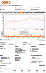 TNT stock chart