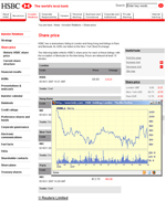 HSBC share price chart