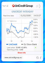 unicreditdesktopintraday150 2 share price trackers   and more