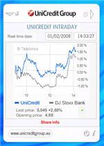 unicreditdesktopintraday150 2 share price trackers   and more
