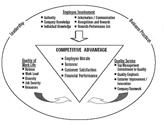 employee involvement participation pr In its place came a more managerially‐oriented set of practices under the banner of employee involvement conceptualizing employee participation in organizations.