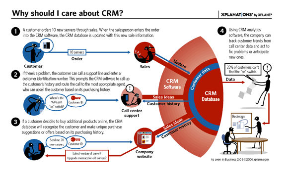 customer relationship management examples pdf