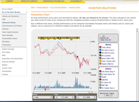 ENI interactive chart