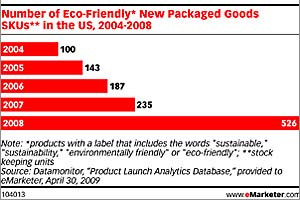 emarketer-eco-friendly-product-launches