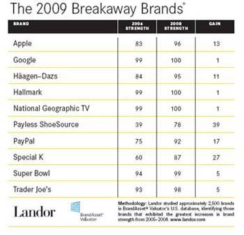 landor-breakawaybrands_chart