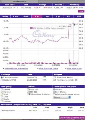 Cadbury chart sm What Makes for Effective Investor Relations Sites? Part 6:  Eye Candy for Stock Charts
