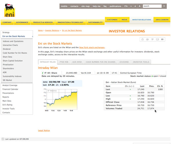 ENI-stock-price