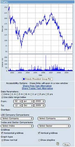 Friends Provident stock cha What Makes for Effective Investor Relations Sites? Part 4: Share Price Charts