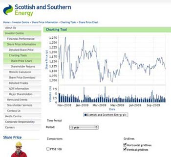 Scottish Southern stock sm What Makes for Effective Investor Relations Sites? Part 4: Share Price Charts