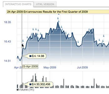 eni stock price chart sm What Makes for Effective Investor Relations Sites? Part 4: Share Price Charts