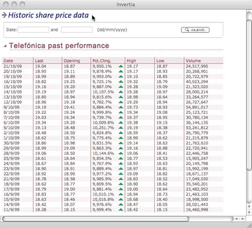 telephonica What Makes for Effective Investor Relations Sites? Part 5: Historical Share Price Information
