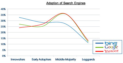 search_engine_adoption_chart