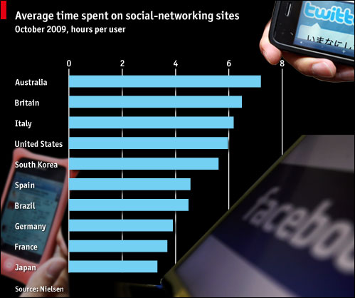 Nielsen_Social_Media_Usage_Study