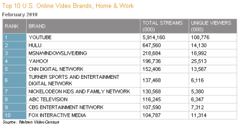 nielsen online video statistics