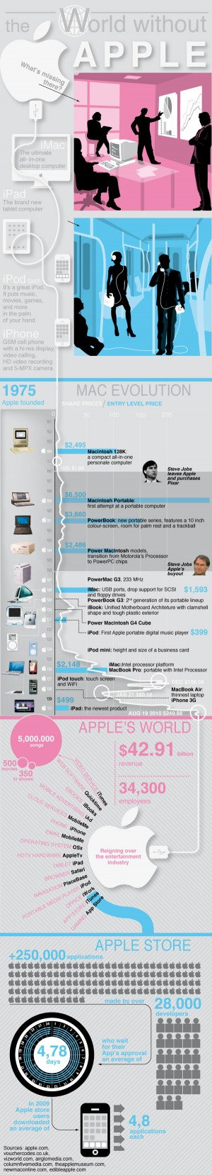 infographic world without apple 5 Great Infographics Tell the Story of Top Social Media and Online Brands