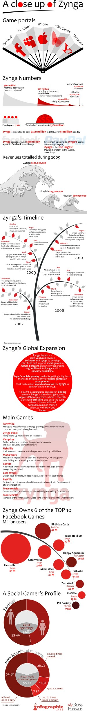 infographic-zynga-statistics