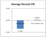 ace-metrix-celebrity-ads-research-graph