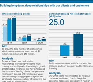 standard chartered kpi 2 s What Makes for Effective Investor Relations Sites?  Part 40: Key Performance Indicators