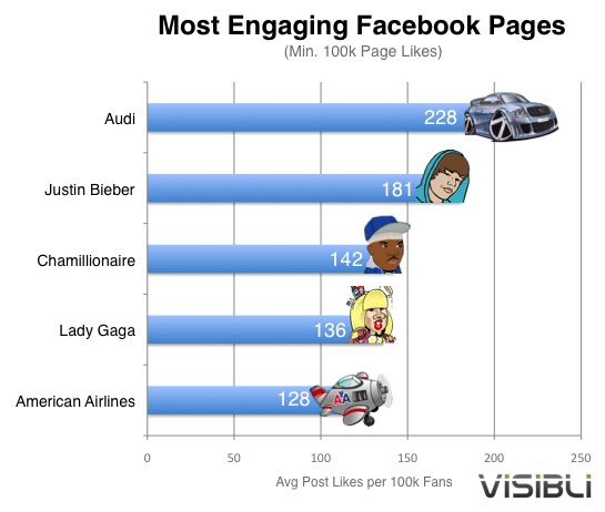 facebook brand pages visibli