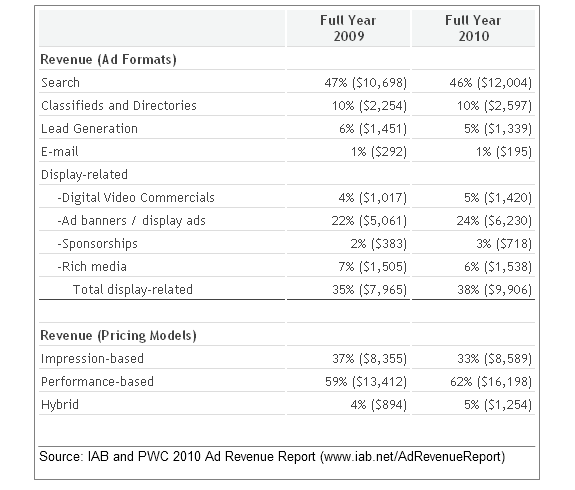 iab pwc ad revenue 2010 2010 Online Ad Revenues Jump to $26 Billion in the United States