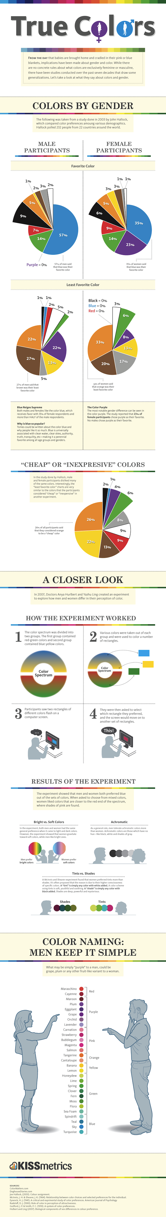 infographic color preferences by gender How Gender Affects Color Marketing and Branding