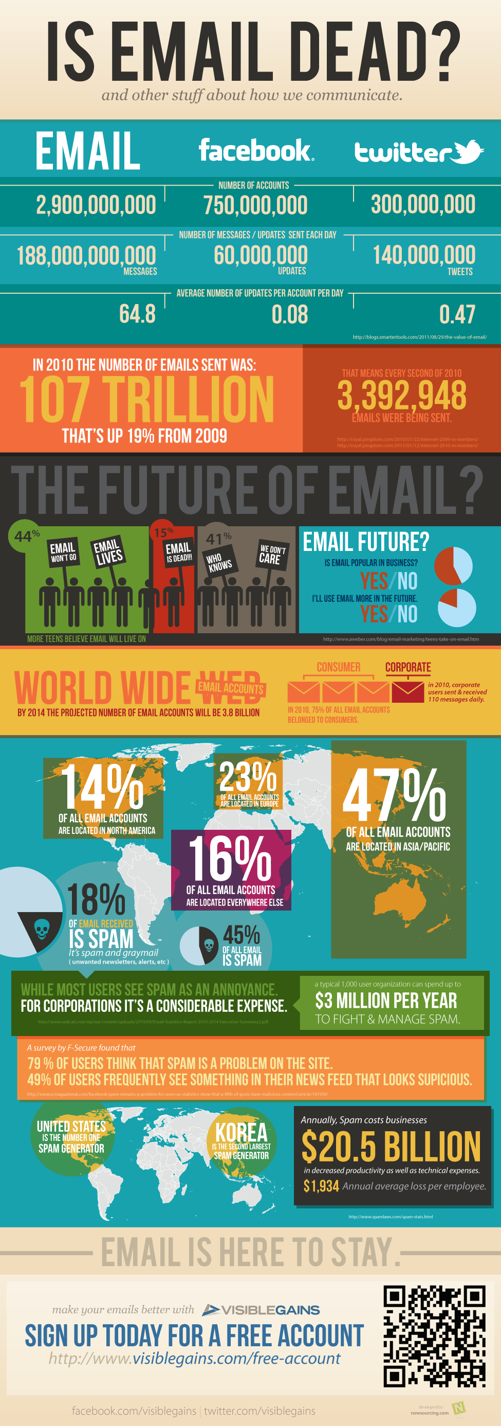 VGEmailDead The Future of Email Marketing