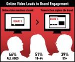 online video brand
