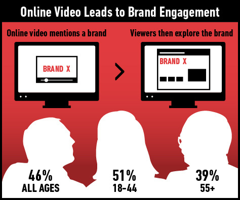 oneline video brand Research Shows Consumers Want Online Video from Brands