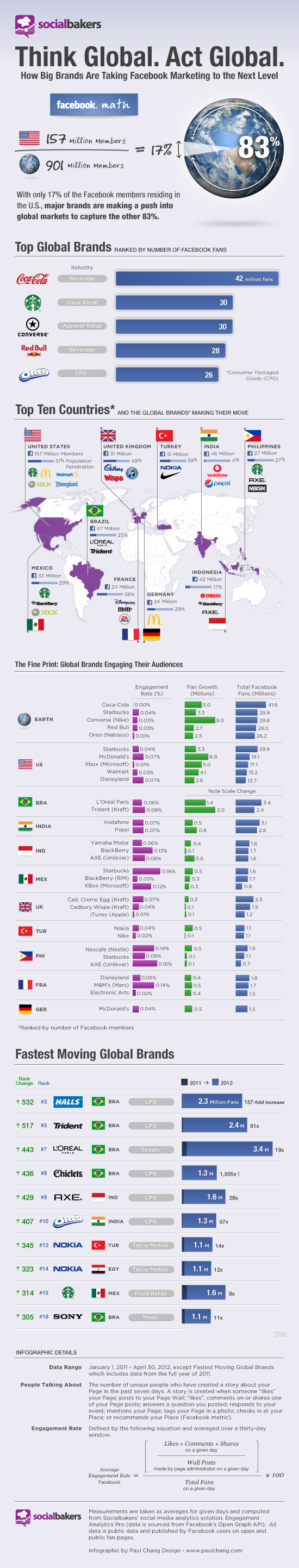 Facebook brands infographic Facebook Helps Brands Drive Growth in Emerging Markets [Infographic]