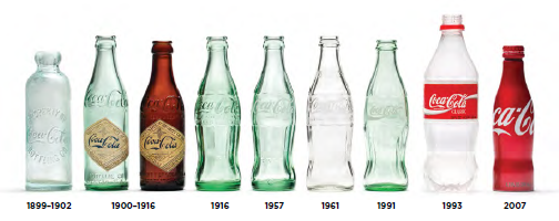 coca cola bottle history Evolution of the Coca Cola Brand