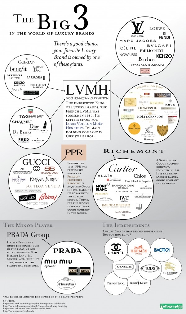 luxury brands infographic
