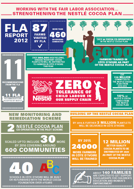 nestle fair labor association child labor infographic