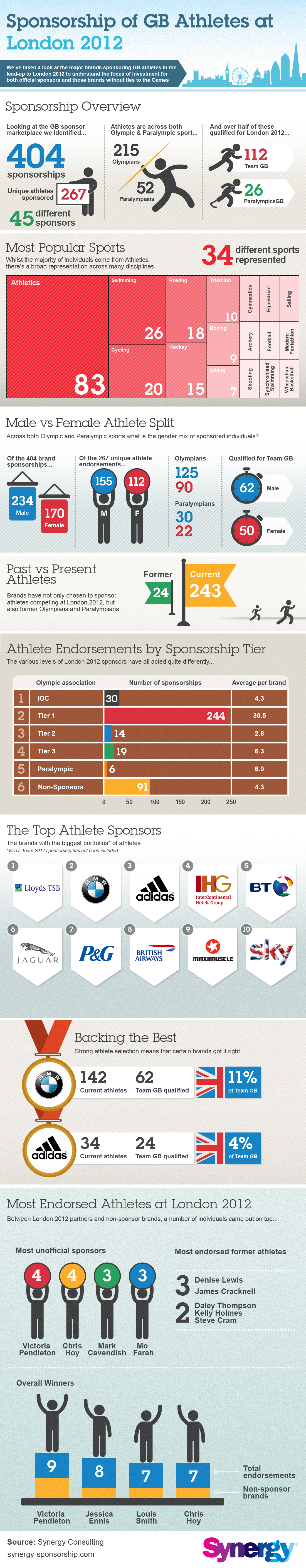 SponsorshipofGBAthletesatLondon2012 Brands Sponsor Athletes from Great Britain at 2012 Olympics [Infographic]
