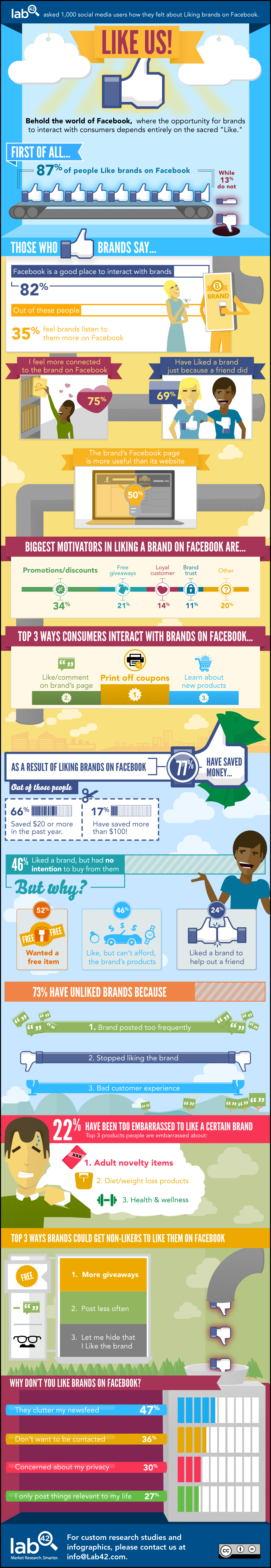 facebook brand likes infographic 1 out of 2 Consumers Think Brand Facebook Pages Are More Useful Than Websites