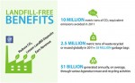 Landfill free benefits