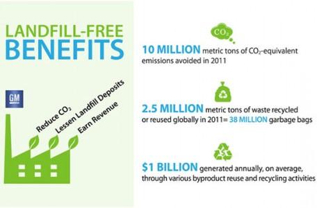 Landfill free benefits