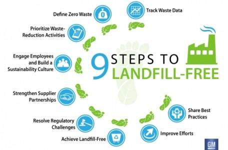 Nine steps to zero landfill waste