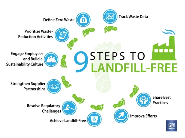 Nine steps to zero landfill waste