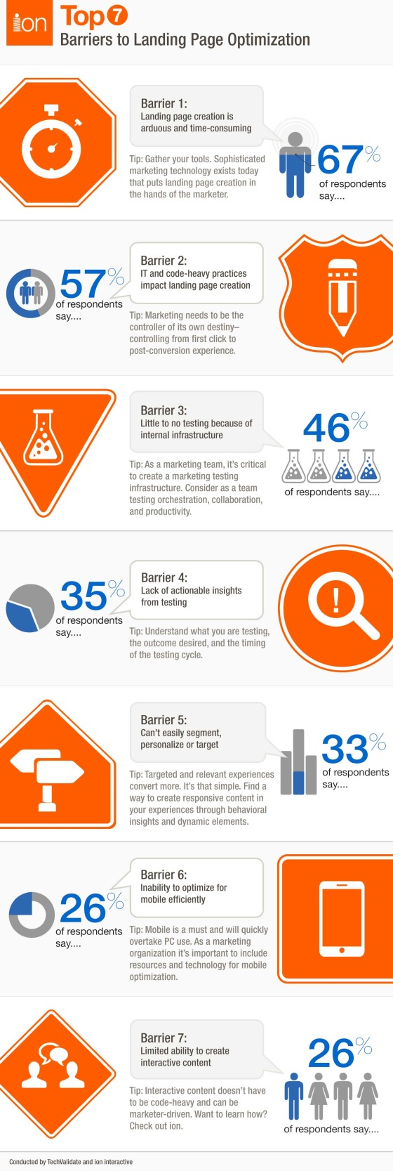 Barriers to landing page optimization infographic