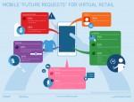 latitutde future requests mobile virtual shopping