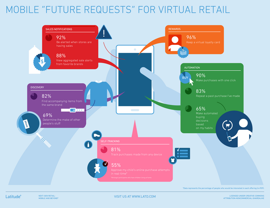 latitutde future requests mobile virtual shopping
