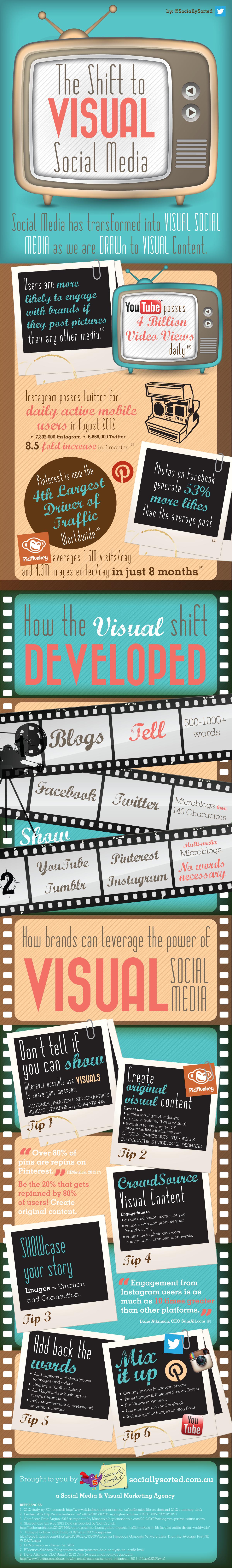 Shift to Visual Social Media