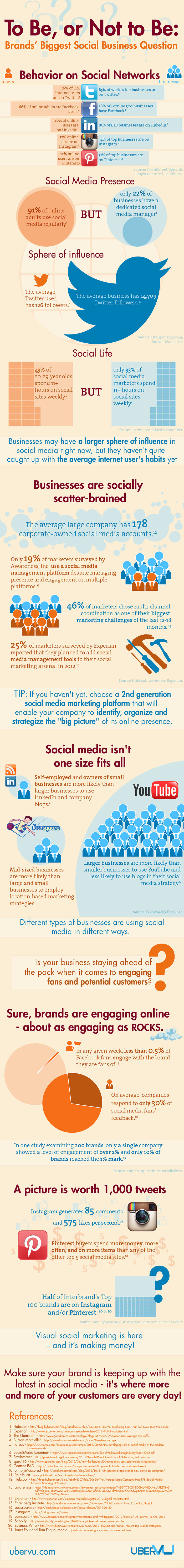Social Business Infographic Why Brands Must Embrace Visual Social Media in 2013