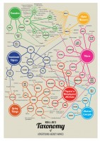 Taxonomy of Ad Agency Names Infographic