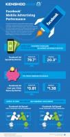 kenshoo social infographic facebook advertising