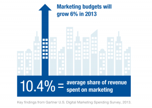 Gartner Digital Marketing Study 2013