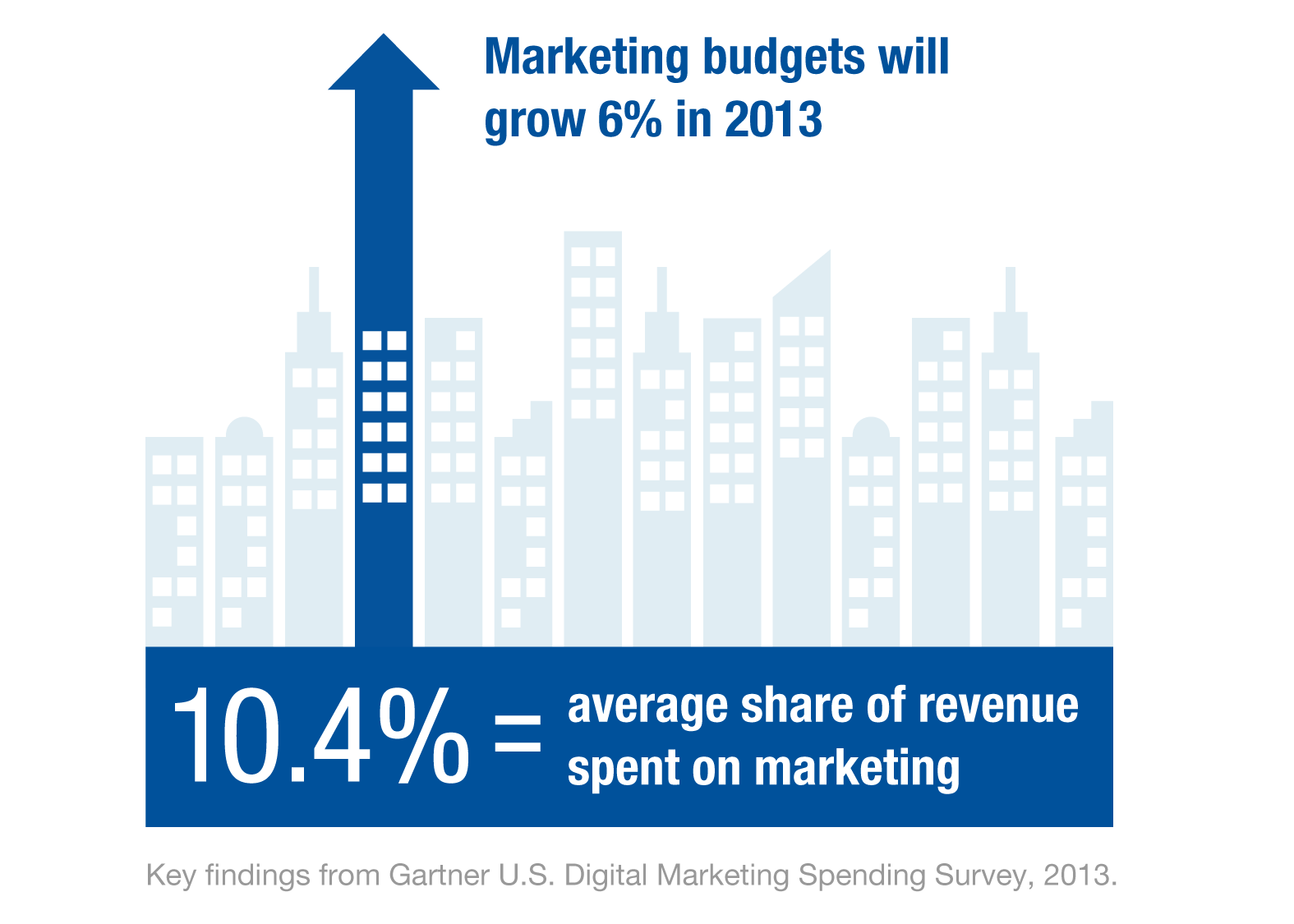 Gartner Digital Marketing Study 2013