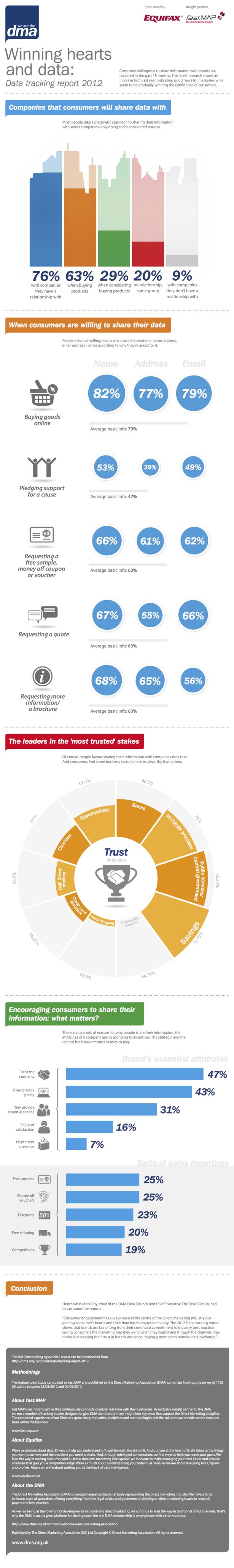dma data tracking study 2012 infographic