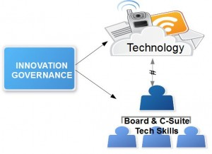 IGtechskills 300x218 Innovation Governance Requires Technology Smarts