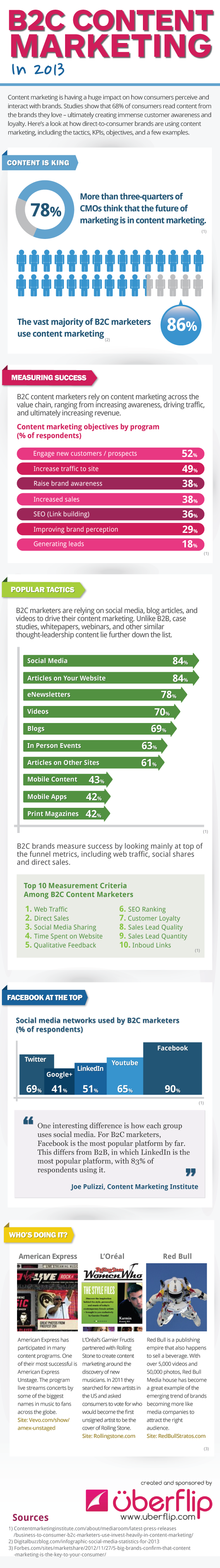 b2c content marketing 2013 infographic